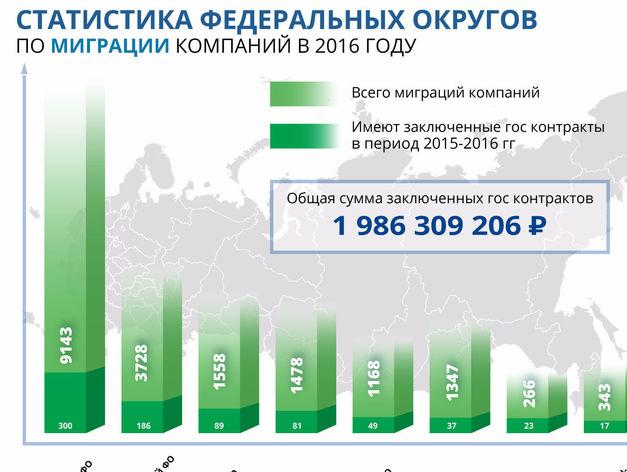 Ростовская область вошла в Топ-10 по числу фирм-банкротов и миграции компаний